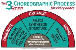 dance education, dance literacy, dance posters, dance education, choreography