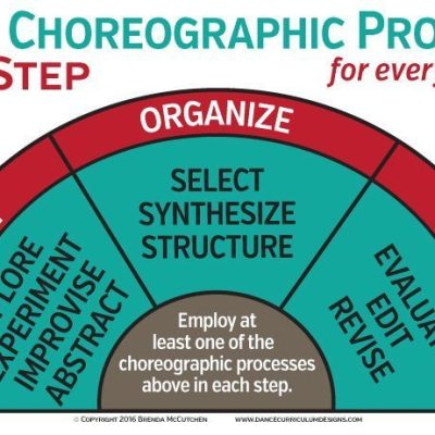 dance education, dance literacy, dance posters, dance education, choreography